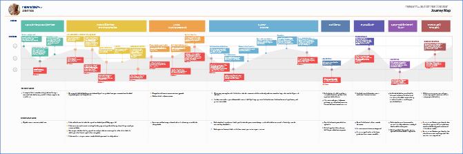 Diseño de viajes integrales de clientes y colaboradores (customer journeys)